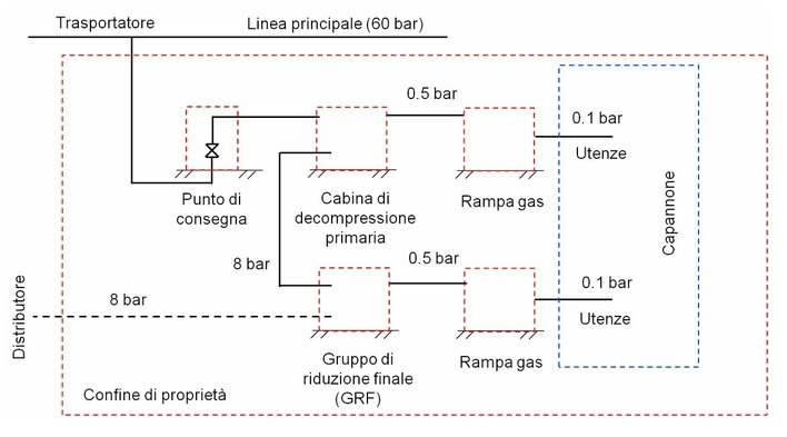 Impianti industriali a gas metano e direttiva ped blog for Schemi di cabina di log