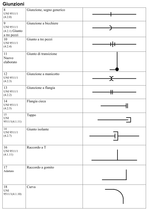 Simboli Grafici Impianti A Gas Metano