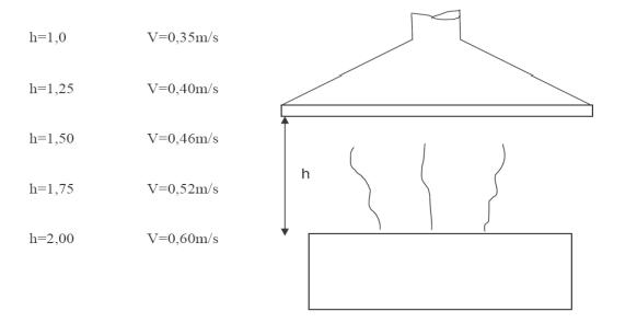 Calcolo aspirazione cappa cucina trattamento marmo cucina - Altezza cappa cucina ...