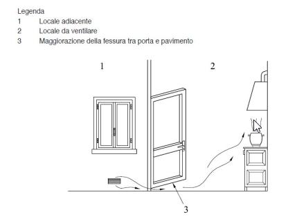 Ventilazione e sicurezza degli impianti la norma uni 7129 - Aerazione cucina gas metano ...
